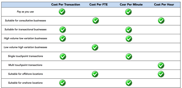 cost models evaluation